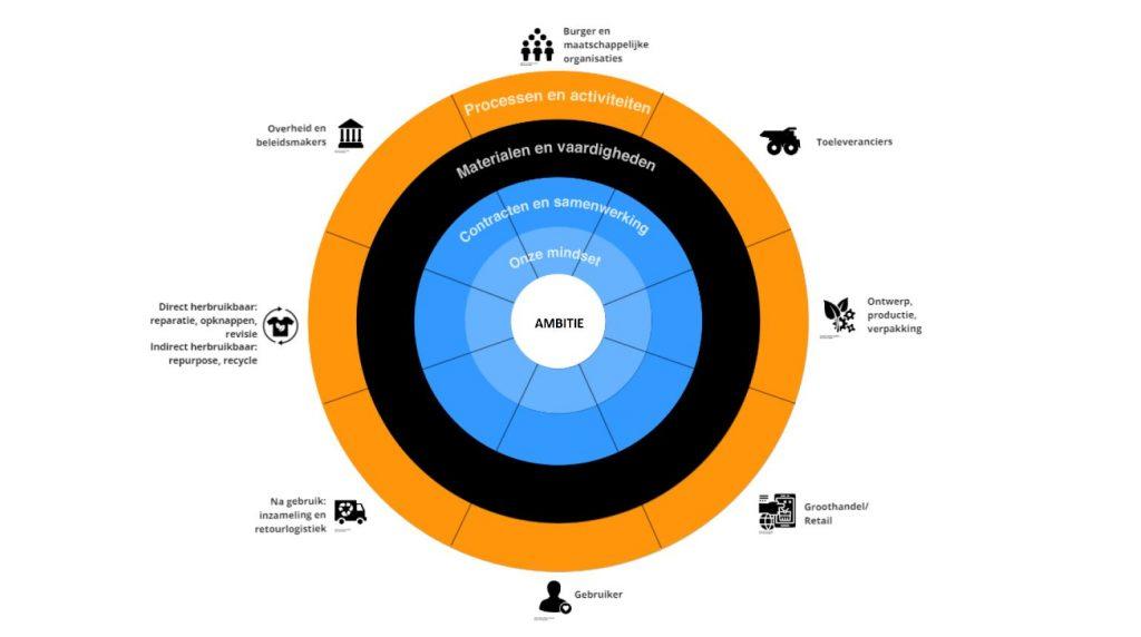 Figuur 2: Voorbeeld stakeholders Boundary Tool